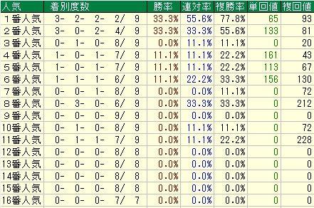 スプリングS予想(スプリングステークス予想)【2012年】 人気データ