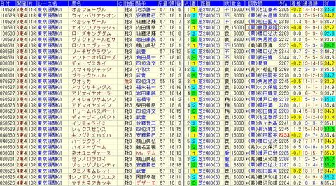 東京優駿予想【2012年】【2】過去10年の東京優駿から気づく点