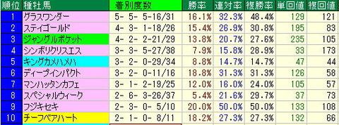 【2012年】宝塚記念予想-【2】阪神競馬場芝2200mデータ