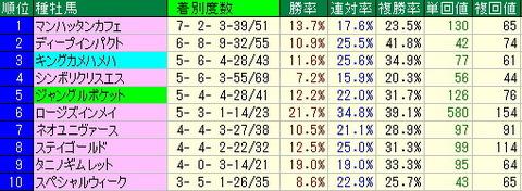 【2013年】札幌2歳ステークス予想-ターゲットデータ