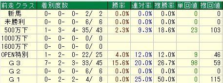 スプリングS予想(スプリングステークス予想)【2012年】 前走レースデータ