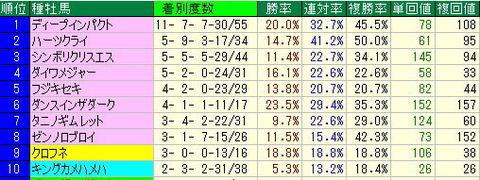 安田記念予想【2012年】-東京競馬場芝コースデータ