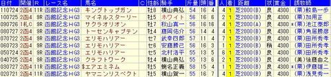 函館記念予想【2012年】-過去10年のデータ