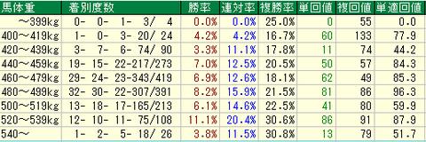 ジャパンカップ予想(JC予想) 馬体重