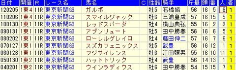 東京新聞杯予想【2013年】-過去10年の傾向