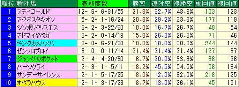 有馬記念【2013年】-マイネルメダリストから中山競馬場芝2500mを極める!!