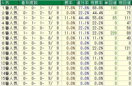 フェブラリーS予想(フェブラリーステークス予想)【2012年】 人気データ