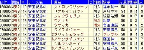 安田記念予想【2013年】過去10年のデータより