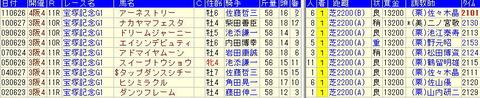 宝塚記念予想【2012年】【1】-過去10年の勝ち馬を見て…