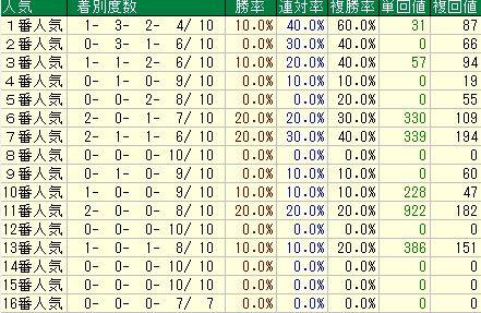 小倉大賞典予想【2012年】 人気データ