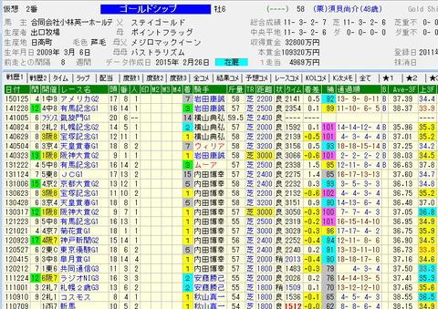 危険な人気馬『ゴールドシップ』|綺麗に飛んで|一発穴から|阪神大賞典