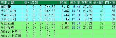 朝日杯FS予想(朝日杯フューチャリティステークス予想) 前走距離データ