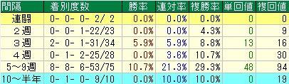 青葉賞予想【2012年】 レース間隔から見る傾向