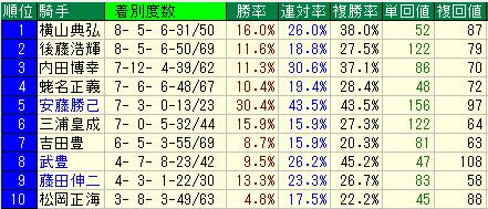 ジャパンカップ(JC) 騎手データ