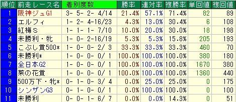 チューリップ賞予想【2012年】 前走レースデータ
