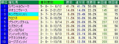 東海ステークス予想【2013年】-中京ダート1800mデータ