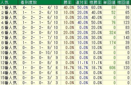 中山記念予想【2012年】 人気データ