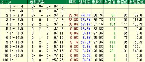東京スポーツ杯2歳S(東京スポーツ杯2歳ステークス) オッズ分析