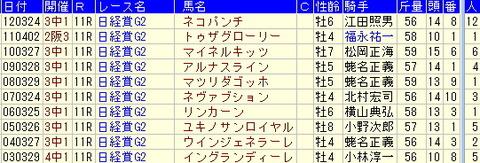 日経賞予想【2013年】-過去10年のデータから気づくこと
