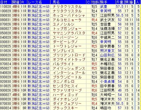 新潟記念【2012年】-過去10年のデータより