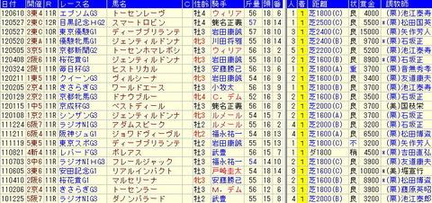 マーメイドS関連データ-ディ-プインパクト産駒の重賞勝ち馬