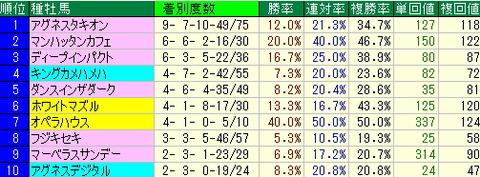マイルCS【マイルチャンピオンシップ】予想-京都競馬場芝1600m外回りデータ