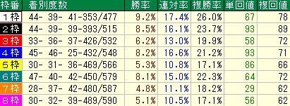 朝日杯FS予想(朝日杯フューチャリティステークス予想) 枠順データ