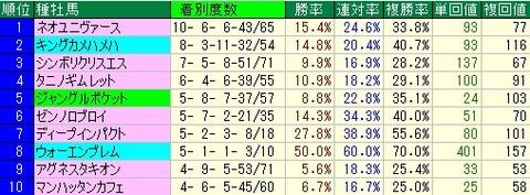 中山牝馬S予想(中山牝馬ステークス予想)【2012年】 種牡馬データ