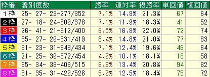 シンザン記念予想【2012年】 枠順データ