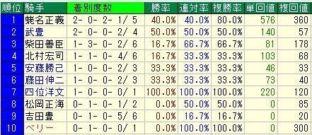 共同通信杯予想【2012年】 騎手データ