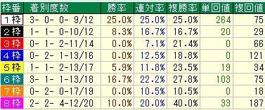 京都記念予想【2012年】 枠順データ