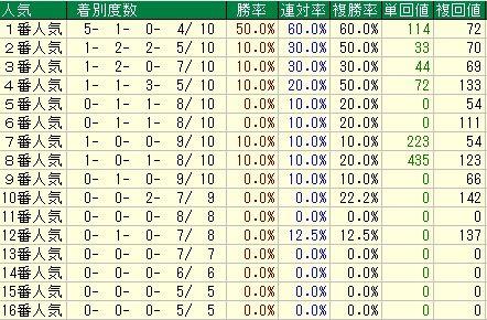 シンザン記念予想【2012年】 人気データ