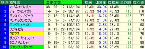 マイルCS(マイルチャンピオンシップ) 種牡馬データ