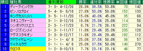 札幌競馬場-このデータから今週の注目馬