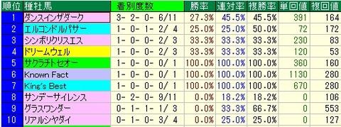 ダイヤモンドS予想【ダイヤモンドステークス予想】【2012年】 種牡馬データ