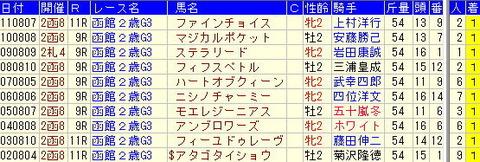 函館2歳S予想【2012年】過去10年から学ぶ傾向とは…!!