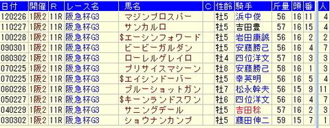 阪急杯予想【2013年】-過去10年のデータより