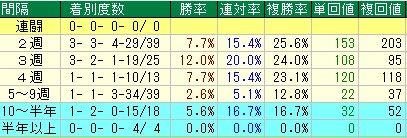 ダービー卿チャレンジトロフィー予想【2012年】 レース間隔データ