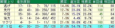 マーメイドステークス予想【2012年】-阪神芝2000mデータから学ぶ傾向とは…!!