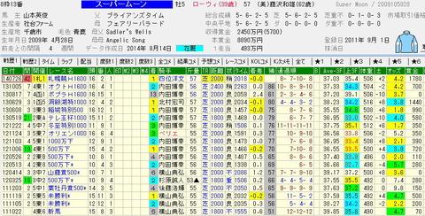 札幌記念予想 穴馬スーパームーンの可能性