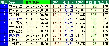 福島記念 データ分析(騎手・種牡馬・枠順・展開)