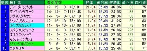 きさらぎ賞予想【2012年】 種牡馬データ