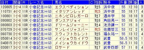 小倉記念予想【2013年】【1】過去10年のターゲットデータ
