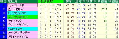 有馬記念予想【2012年】-データ予想