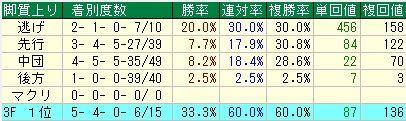 シンザン記念予想【2012年】 脚質データ
