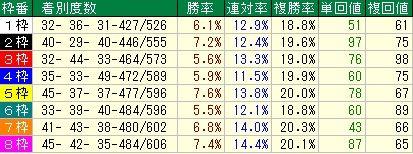 根岸S予想(根岸ステークス予想)【2012年】 枠順データ