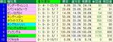 オークス予想【2012年】-過去10年の基本データ