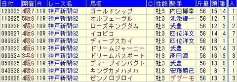神戸新聞杯予想【2013年】-ターゲットデータをしっかり見て気づくこと!!
