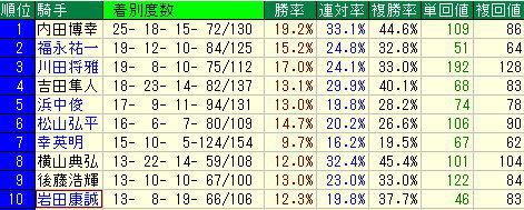 東京優駿(日本ダービー)予想-今開催の注目騎手