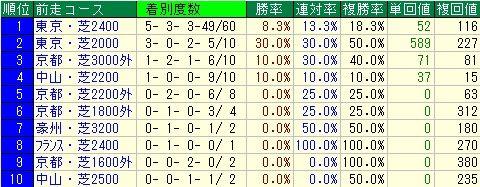 有馬記念予想【2011年】 前走コースデータ